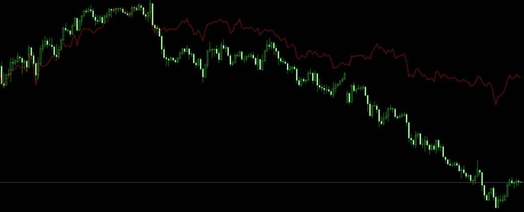 1つの画面に、違う通貨ペアのラインチャートを表示する
