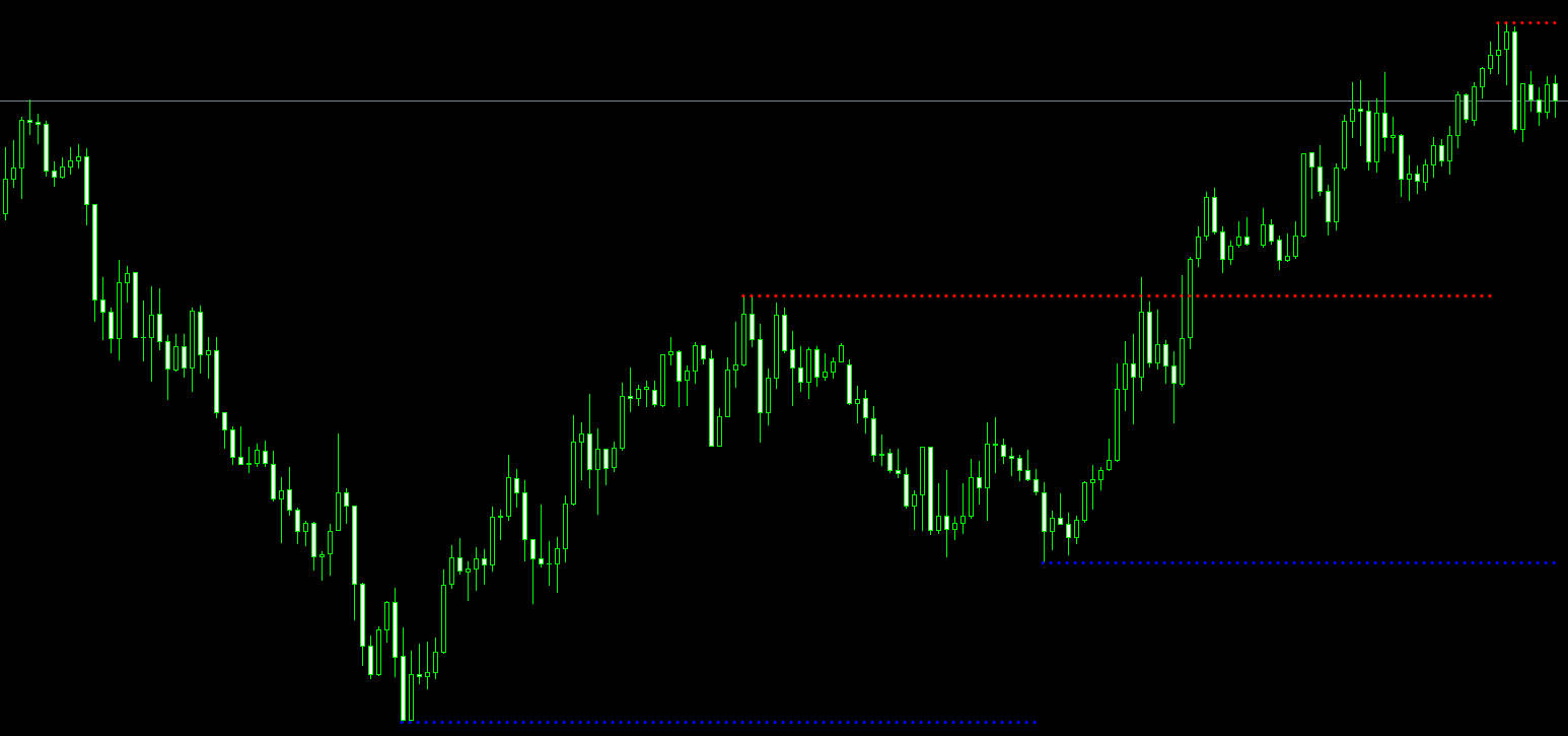 Do bollinger bands show support and resistance